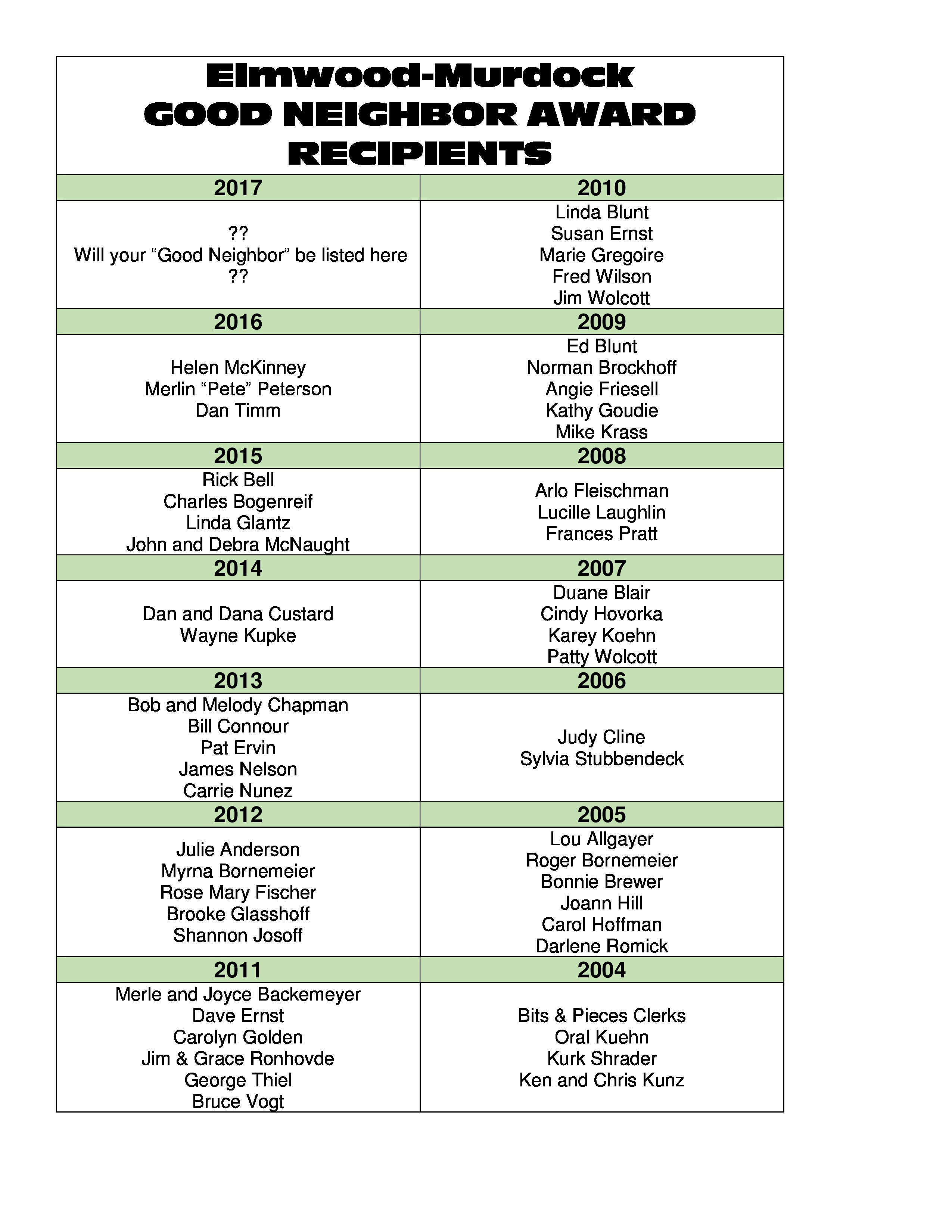 Past Good neighbor Recipient List as of 2016 page 0